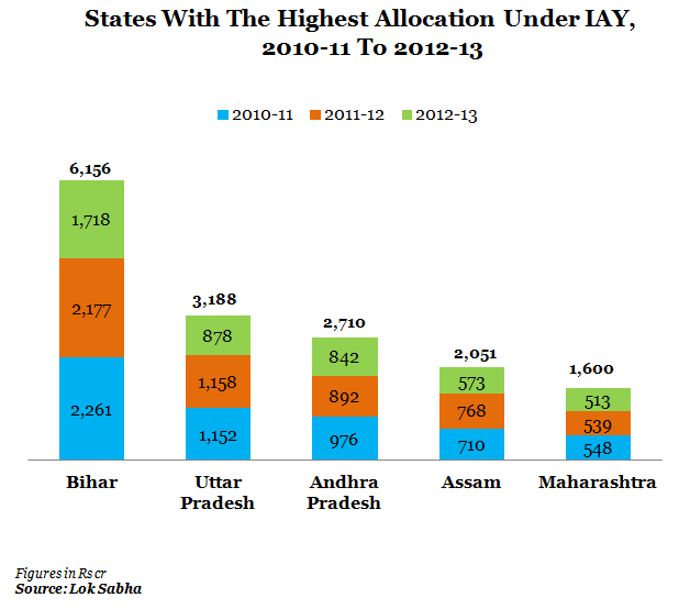 states with highest allocation under IAY from 2010-10 to 2012-13 scale graph