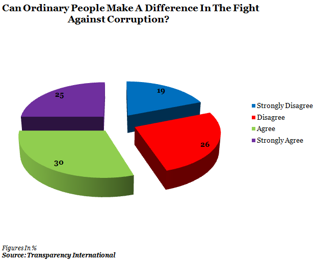 Can Ordinary People Make A Difference In The Fight Aggainst Corruption? Chart by IndiaSpend News and Data Journalism