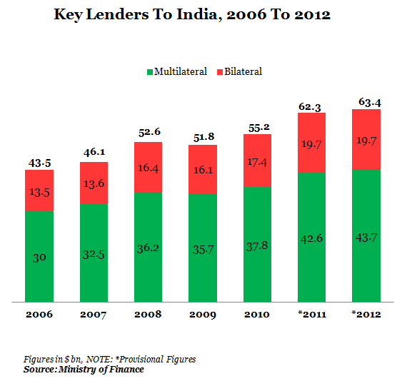 Key Lenders To India From 2006 To 2012 Graph Report by Indiaspend Data Journalism and News