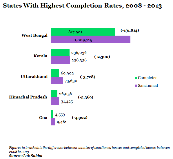 states with highest completion rates from 2008 to 2013 scale graph