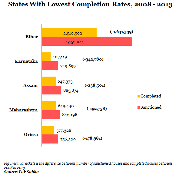 states with lowest completion rates from 2008 to 2013 scale graph