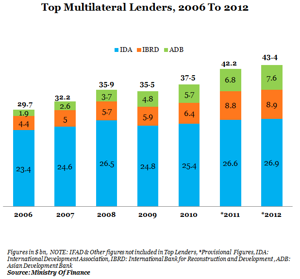 Top Multilateral Lenders From 2006 To 2012 Graph Report by Indiaspend Data Journalism and News