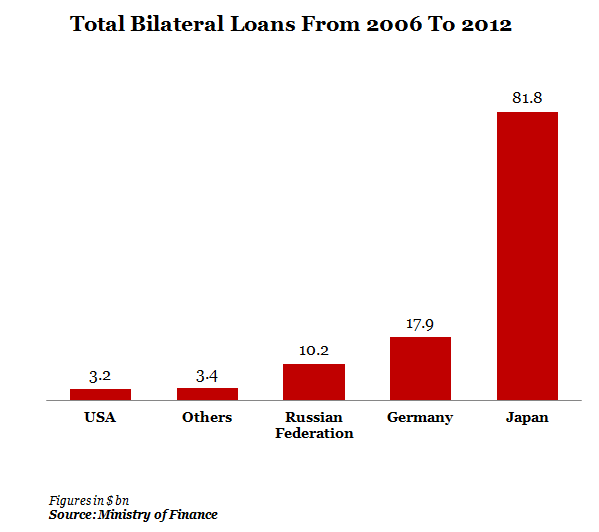 Total Bilateral Loans From 2006 To 2012 Graph Report by Indiaspend Data Journalism and News