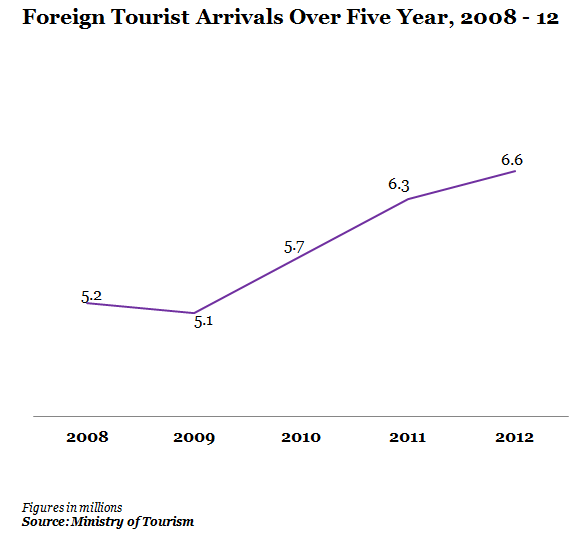 Foreign Tourist Arrivals recorded from 2008 to 2012
