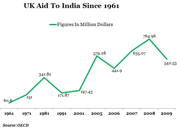 GRAPH-1-UK-AID-TO-INDIA