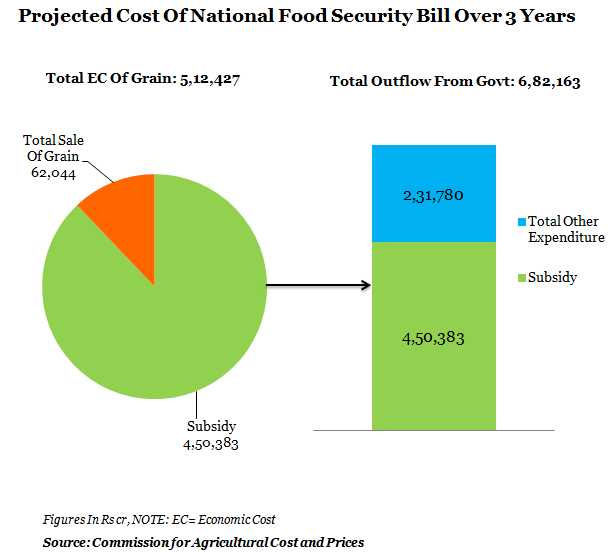 project cost of national food security bill over three years graph