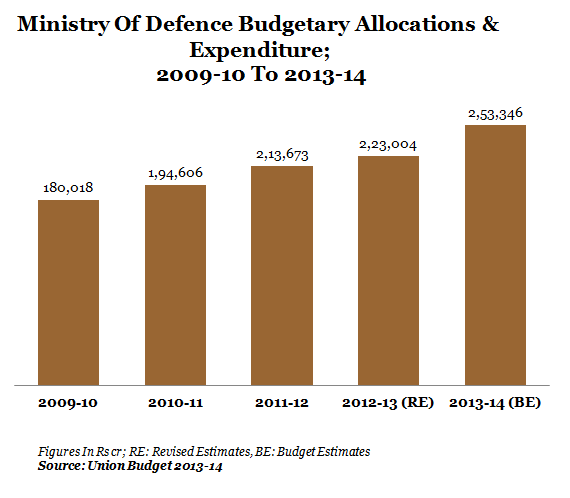 GRAPH 2-DEFENCE MINISTRY
