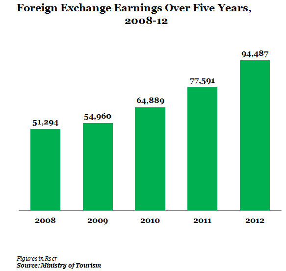 Foreign Exchange Earnings from 2008 to 2012