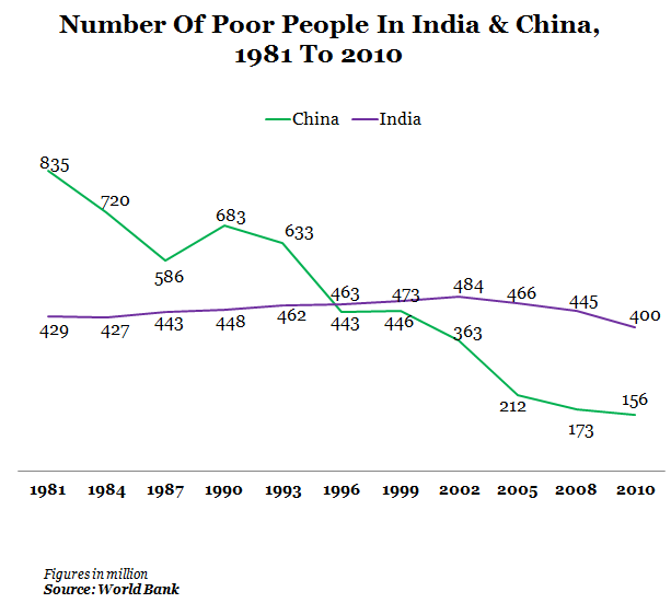 Indias Unchanging Statistic Million Poor Over Years - Number of poor in the world