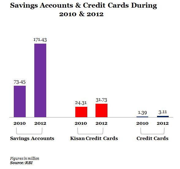 bank kisan card