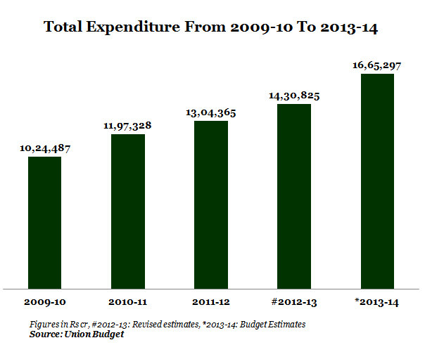 GRAPH 2- TOTAL EXPENDITURE
