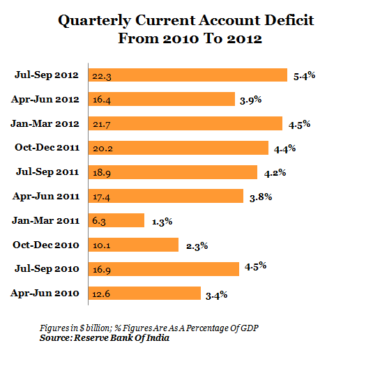 GRAPH 3- QUARTERLY CURRENT ACCOUNT DEFICIT