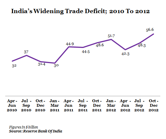 GRAPH 4- TRADE DEFICIT