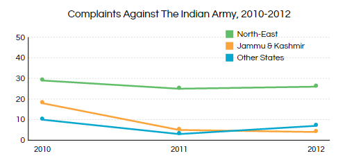 Graph 1 desktop armycomplaints
