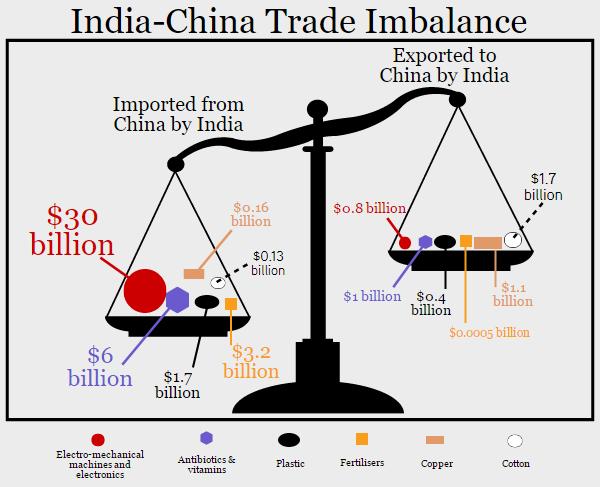 Why Boycott Calls Against China—India's Largest Trade
