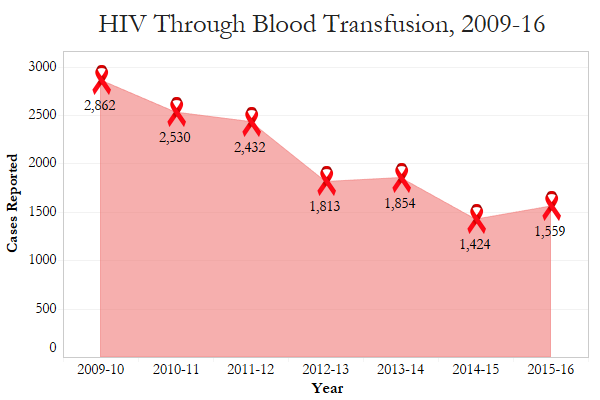 hiv-graph1-desktop