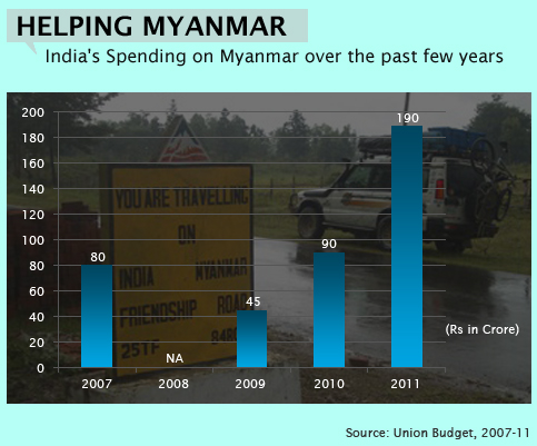 India's Spending On Myanmar Over The Past Few Years