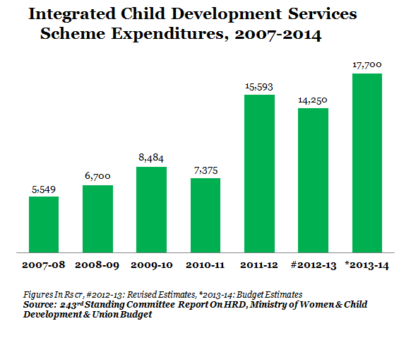 ICDS GRAPH