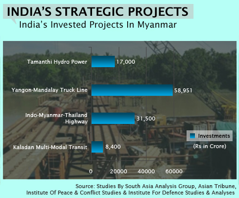 India's Invested Projects In Myanmar