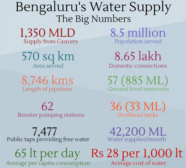 Cauvery issue: Bengaluru wastes nearly 50% water supply from the river