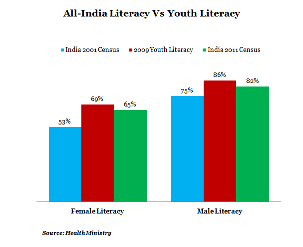 all india literacy vs youth literacy graph report by india spend news and data journalism