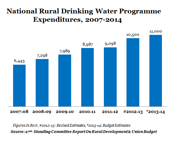 NATIONAL DRINKING WATER MISSION GRAPH 2013