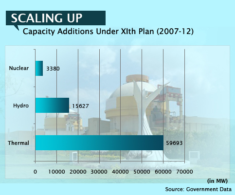 Capacity Additions Under 11th plan