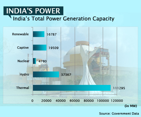 India's Total power Generation Capacity
