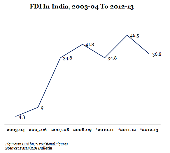 FDI In India From 2003-40 To 2012-13 Graph Report By IndiaSpend News And Data Journalism