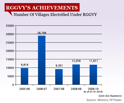 Number Of Villages Electrified Under RGGVY