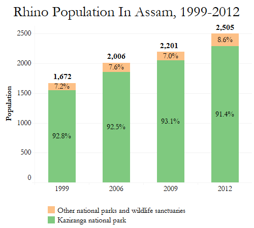 India's Rhino Population Up 35 Times In 107 Years | IndiaSpend
