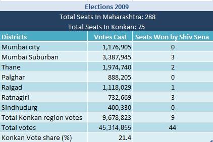 Shiv Sena Seats