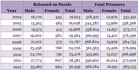 the concept and statistics of paroled prisoners 1) the release of a convicted criminal defendant after he/she has completed part of his/her prison sentence, based on the concept that during the period of parole, the released criminal can prove he/she is rehabilitated and can make good in society.
