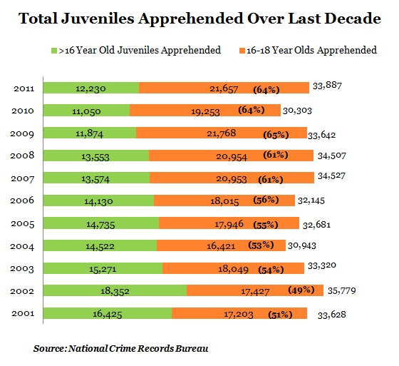 why year old juvenile criminals are a rising threat  why 16 year old juvenile criminals are a rising threat spend journalism data journalism investigative journalism spend