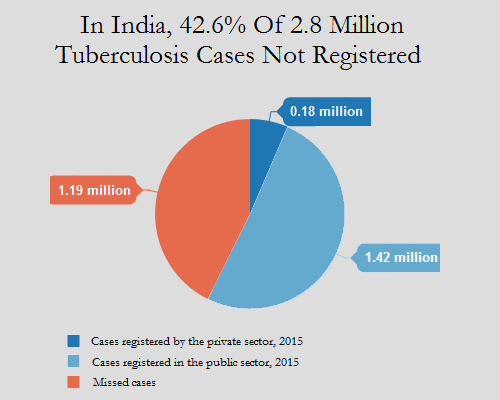 the national tuberculosis control programme in south india National tuberculosis control programme (rntcp) hamirpur in the north of india, and pathanamthitta in the south during the 5-year period, 11101 cases of.