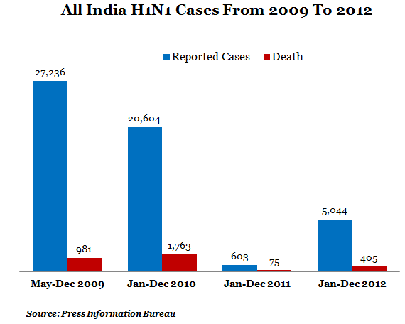 Table 1 All India H1N1 Cases From 2009 To 2012
