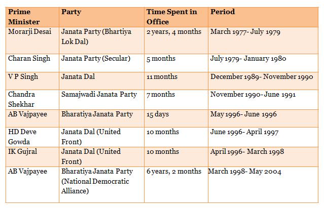 Table 1_Non-Congress Central Governments