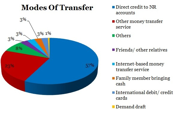 Table-4-Sending-Money-To-India-PIE-CHART