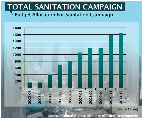 Budget Allocation For Sanitation Campaign