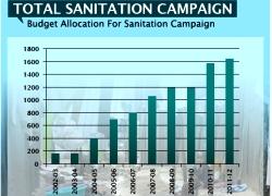 Total Sanitation Campaign-VIZ-WIDTH 250px_HT 180px