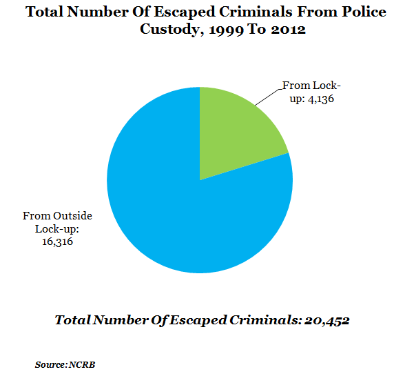 total number of escaped criminals from police custody from 1999 to 2012 chart by NCRB