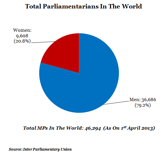 total parliamentarians in the world