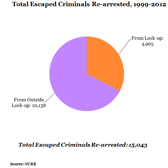 total escaped criminals re-arrested from 1999 to 2012 chart by NCRB