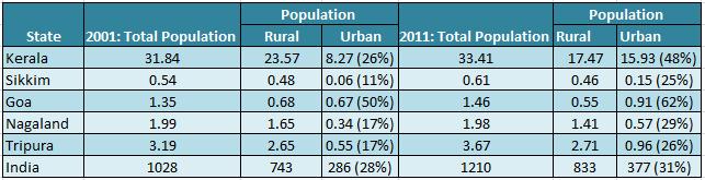 Urbanised States