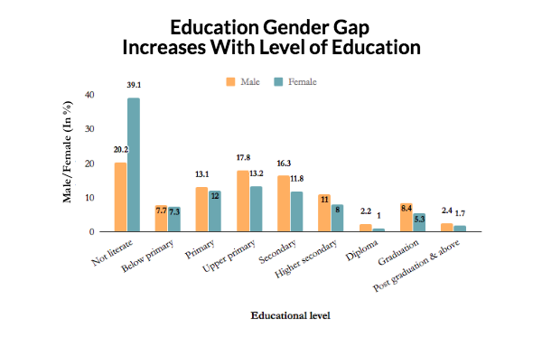 an investigation of the gender gap