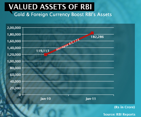 Gold & Foreign Currency Boost RBI's Assets