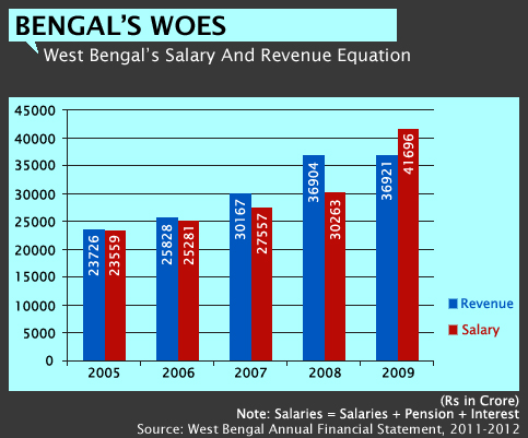 West Bengal's Salary And Revenue Equation