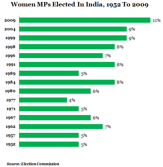 women mp's elected in india from 1952 to 2009