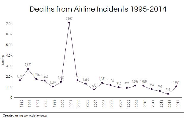 airline_deaths