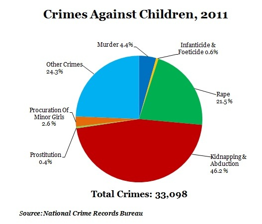 crime-against-children-in-2011-pie-chart